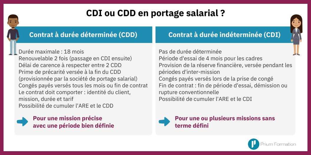 CDI ou CDD en portage salarial