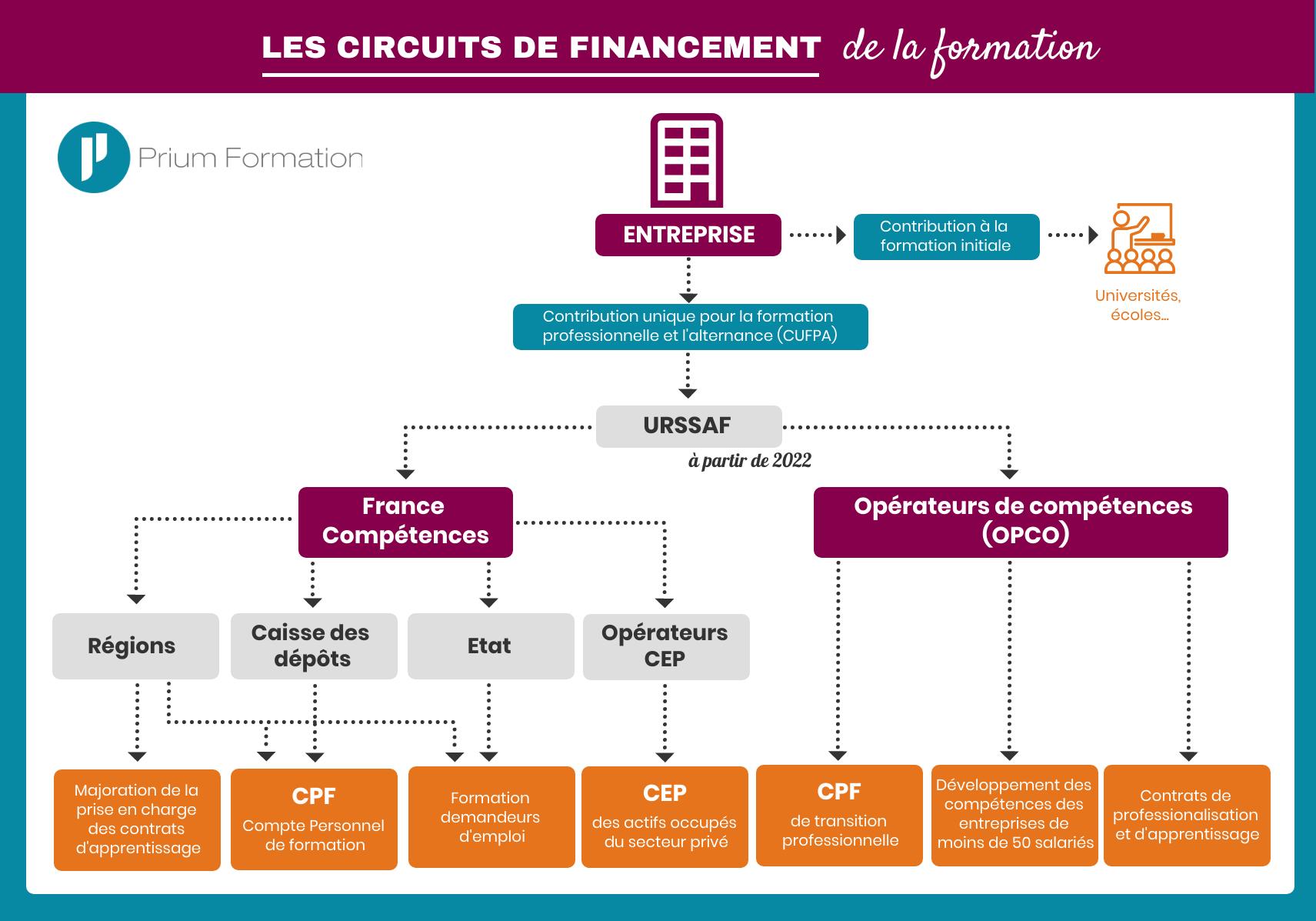 Les circuits de financement de la formation