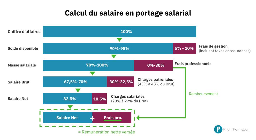 Calcul du salaire en portage salarial