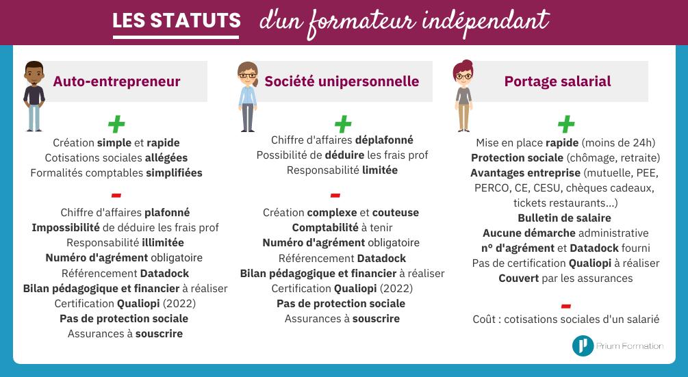 Les statuts du formateur indépendant