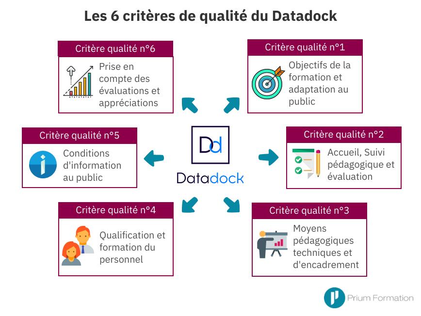 Les 6 critères qualité du Datadock