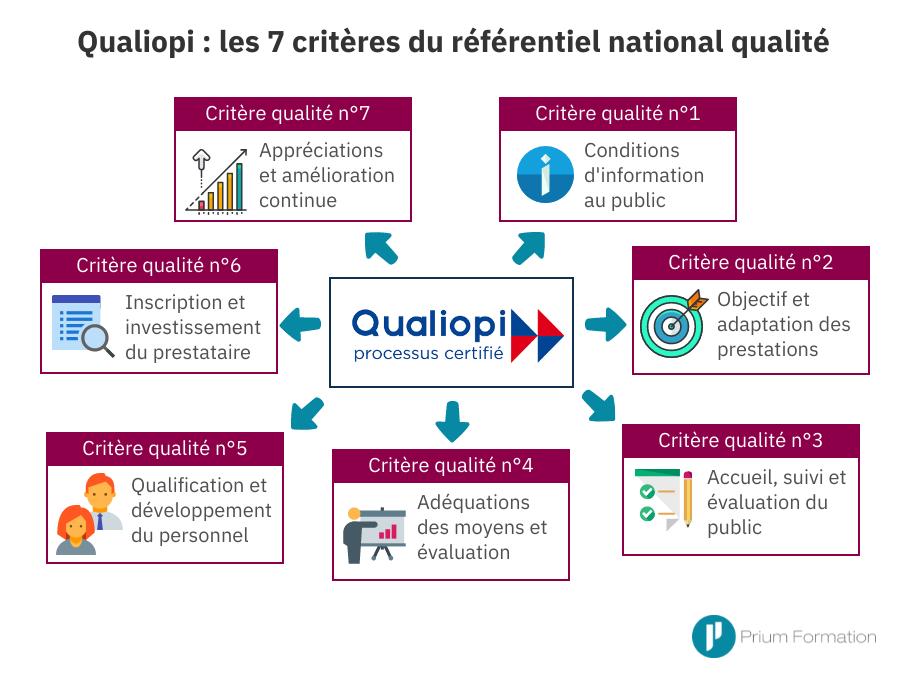 Qualiopi - les 7 critères du référentiel national qualité